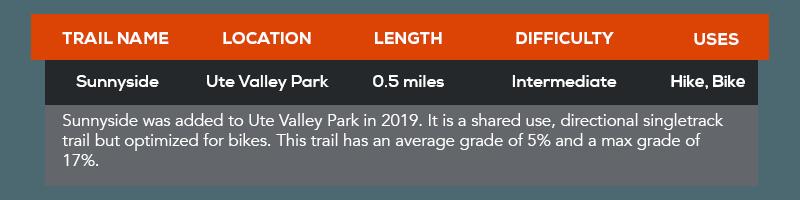 Sunnyside Trail in Ute Valley Park