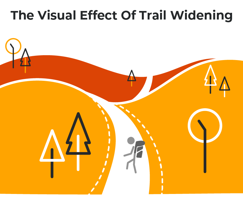 Visual Effects Of Trail Widening on directional trails